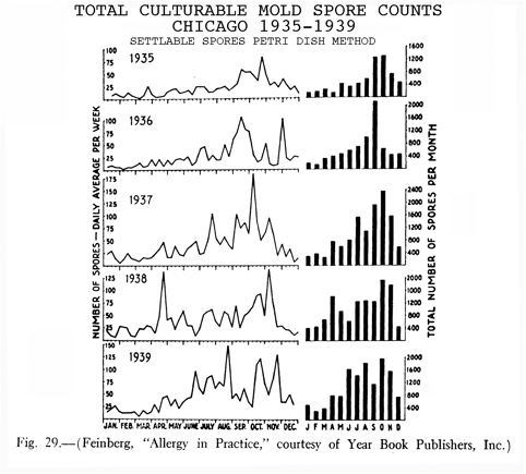 Total Culturable Mold Spore Counts, Chicago, 1935-1939